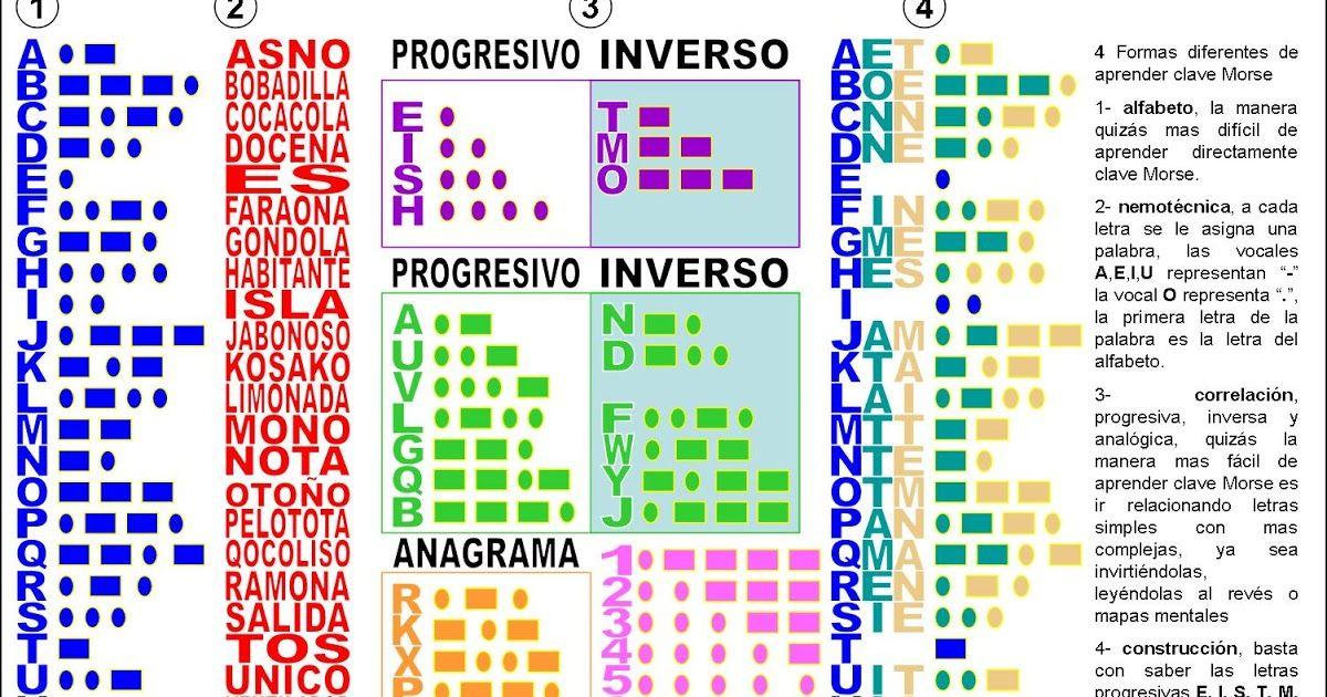 Traductor De Código Morse Pincha Aquí Morse Código Morse Tipos De Letras Abecedario
