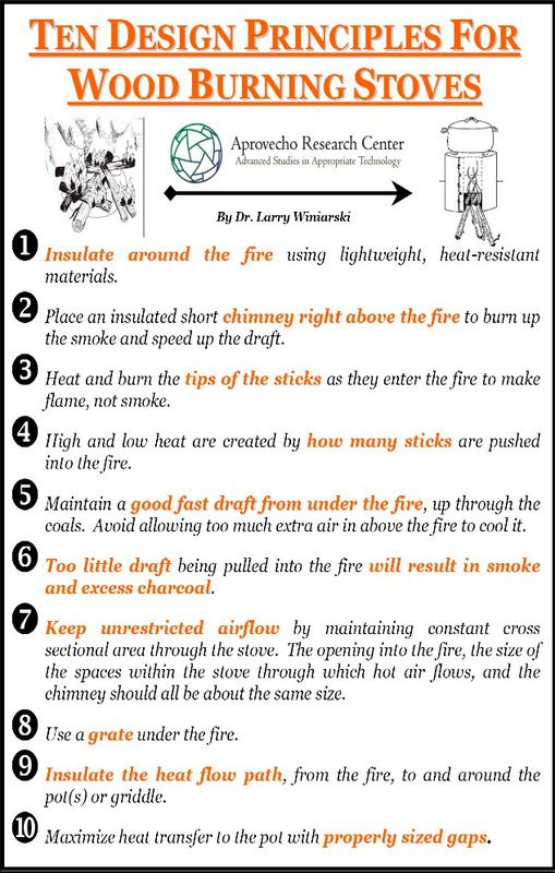 Ten Design Principles For Wood Burning Stoves Rocket Stoves
