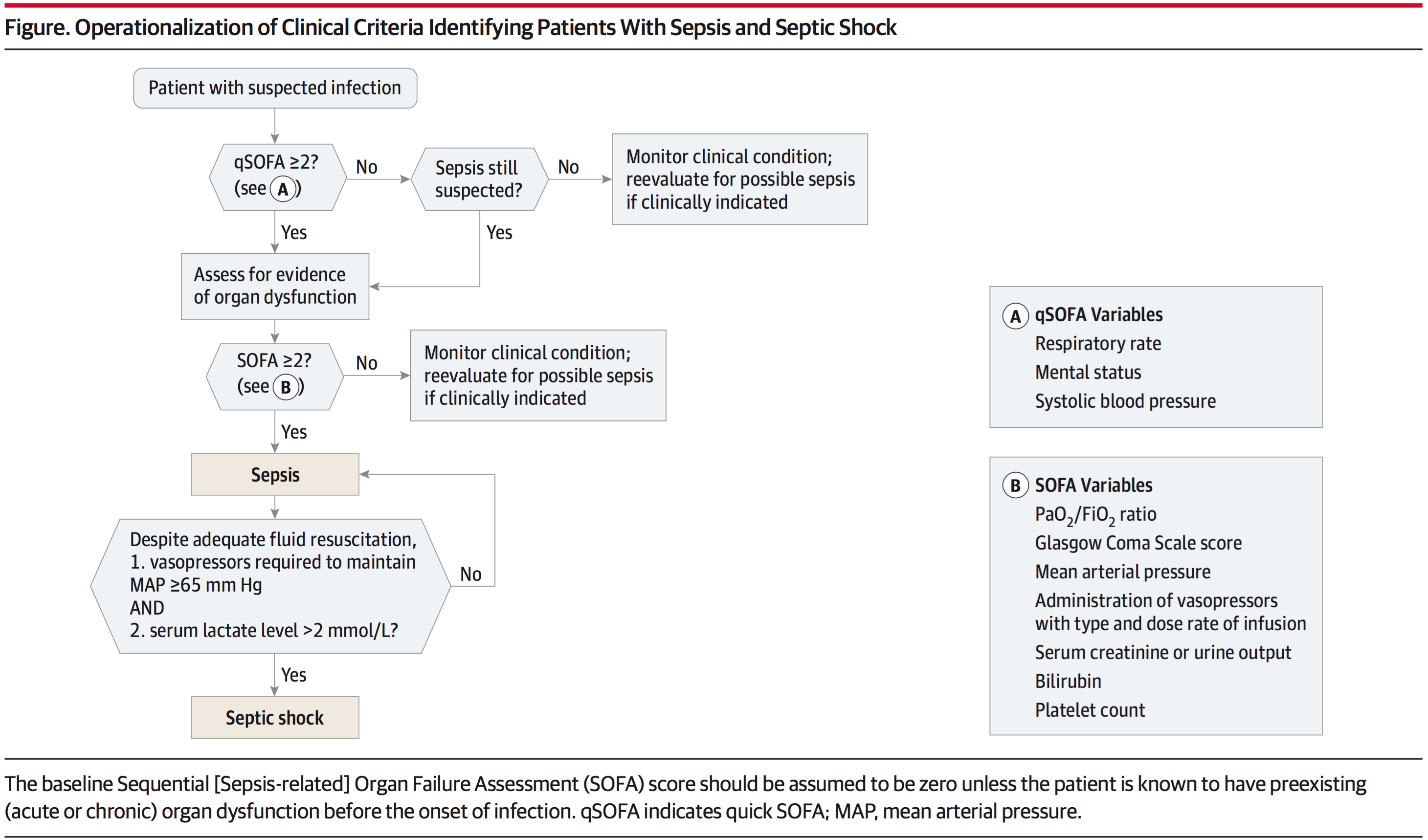 Difference Between Qsofa And Sofa Figure Operationalization Of Clinical Criteria Identifying