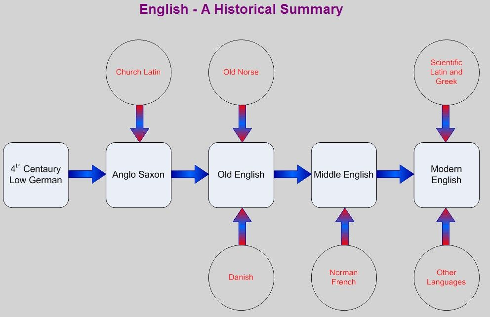 this is small introduction of english or you can say an  this is small introduction of english or you can say an introduction of english  essay english is a west germanic language that originated from the