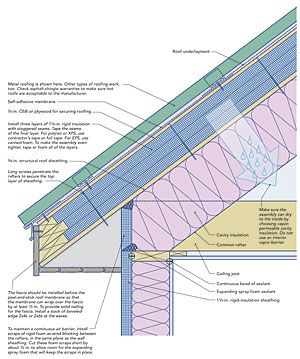 An Unvented Superinsulated Roof Roof Insulation Roofing Roof Sheathing