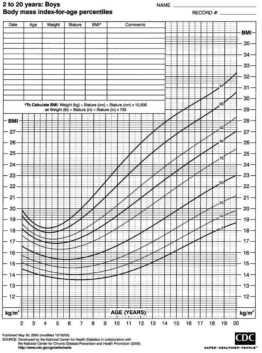 Figure 1 cdc growth charts for bmi for ageg 8641166 my cdc growth charts for bmi for nvjuhfo Choice Image