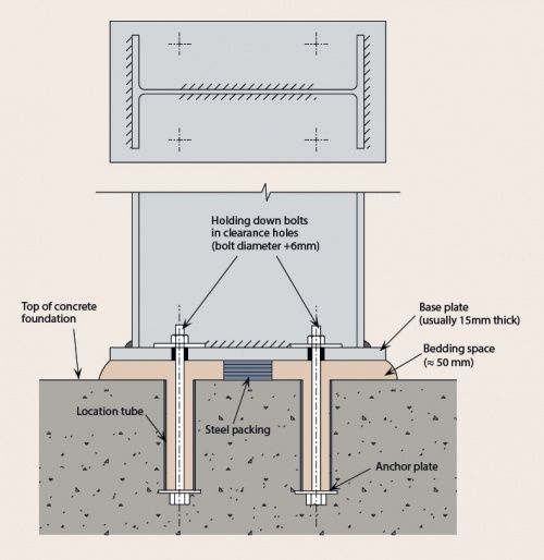 Steel column concrete slab google search details pinterest concrete slab columns and - Intermediate floor casting ...