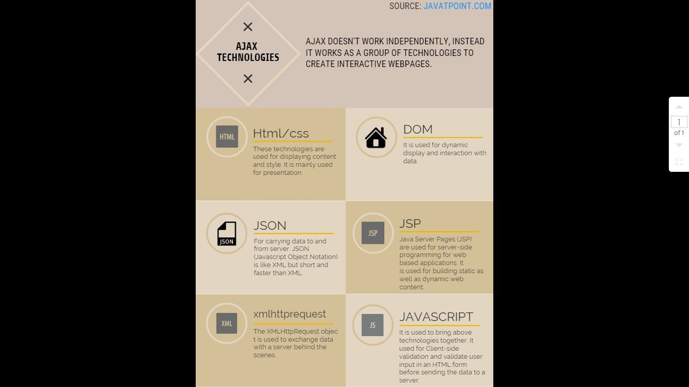 AJAX Technologies - javatpoint   Infographics   Infographic