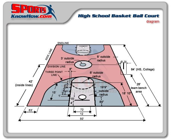 Basketball court diagram sports complex project for Basketball court dimensions