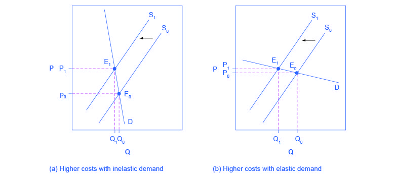 These two graphs show how a supply shift affects price and
