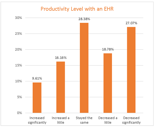 Survey Physician Ehr Satisfaction And Ehr Productivity Ehr
