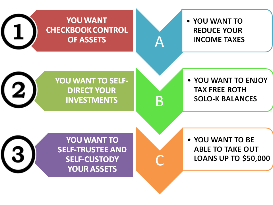 Your Solo 401k Plan because... Investing for retirement