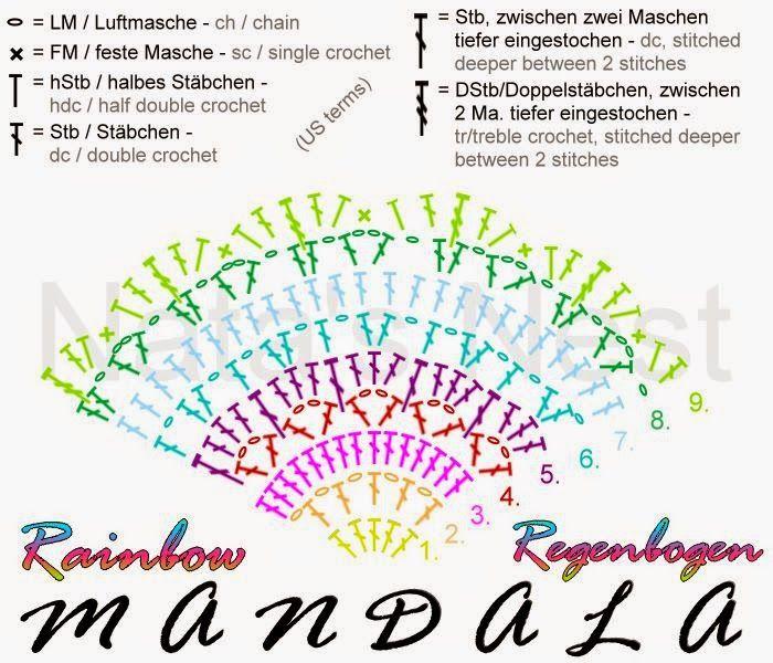 Natas Nest Rainbow Mandala Free Crochet Pattern Regenbogen