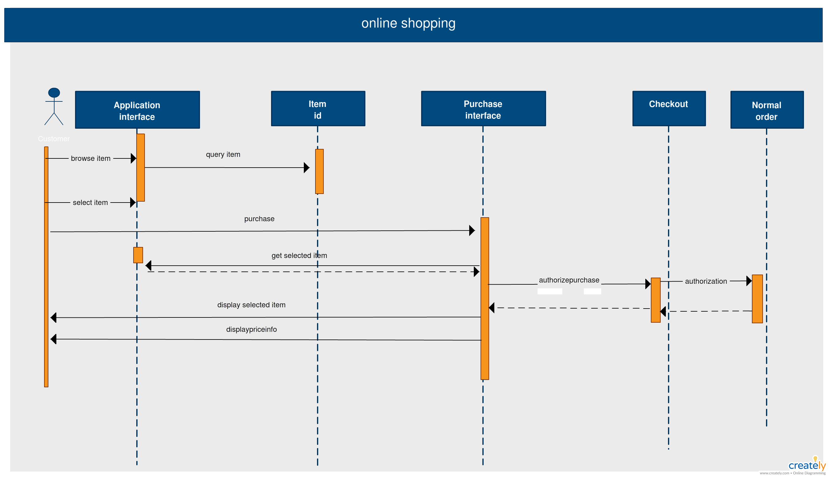Sequence diagram template of online shopping system. Click on the ...