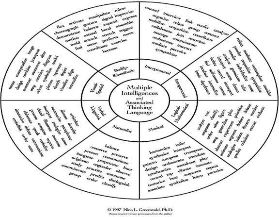 Image Result For Multiple Intelligences Worksheets Bloomsmultiple