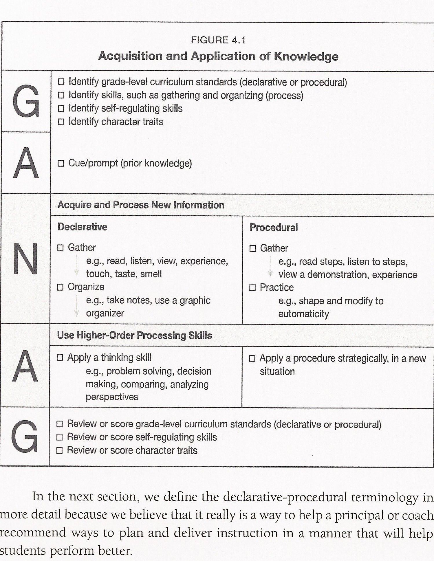 Differentiated Instruction Lesson Plan Template Inspirational Ganag P 82 Jpg 1 499 Lesson Plan Templates Kindergarten Lesson Plans Differentiated Lesson Plans