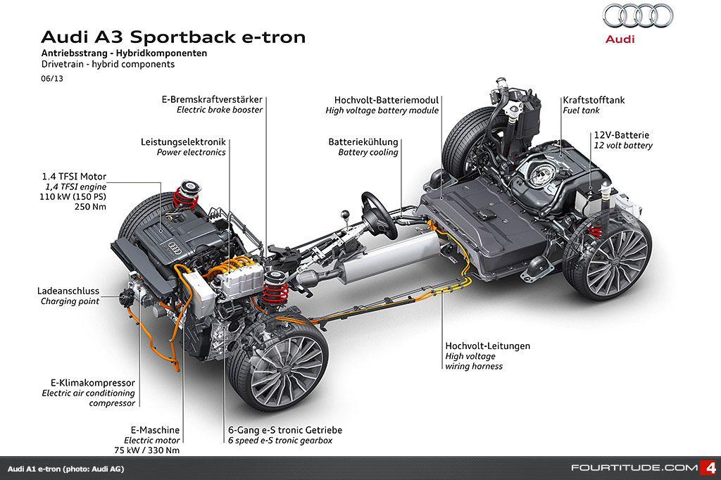 Audi A3 Drivetrain Hybrid Components Audi a3 sportback