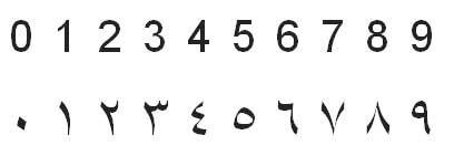 Arabic Numerals Arabic Numerals Are The Ten Digits 0 1 2 3