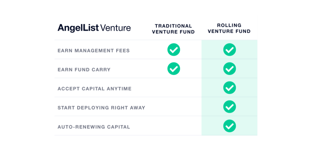 Introducing Rolling Venture Funds In 2020 Startup Advice How To Raise Money Fund Management