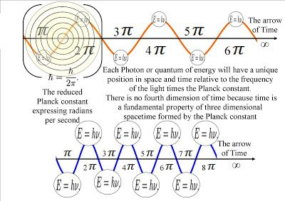 A New Theory On How Schrodinger S Wave Equation Represents The