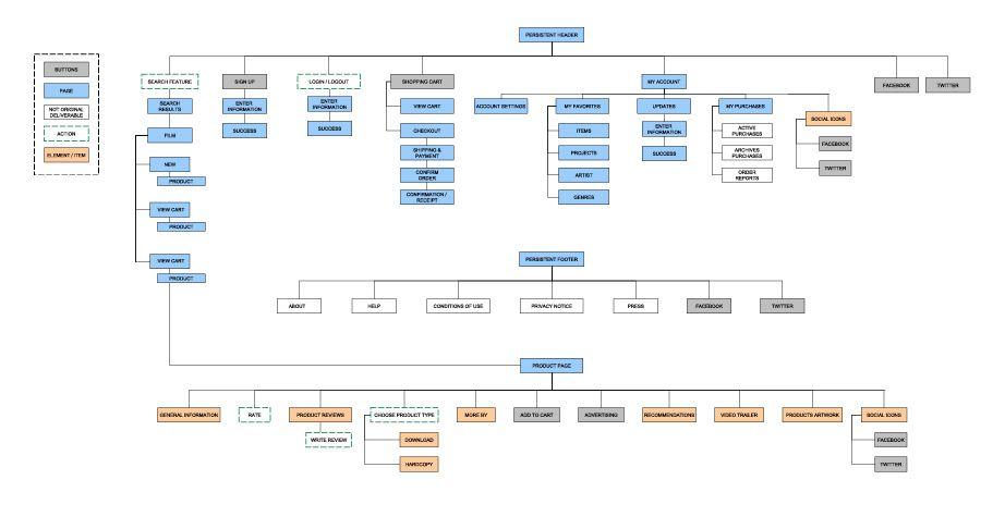Ia Example 922×486 Sitemap UX Pinterest Ui Ux