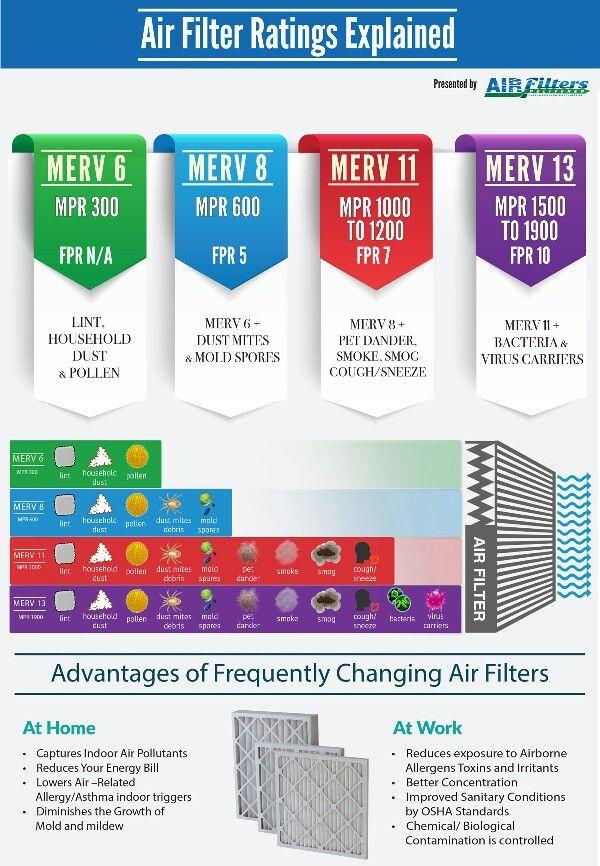 MERV vs MPR vs FPR Air Filters Ratings Scale by Air