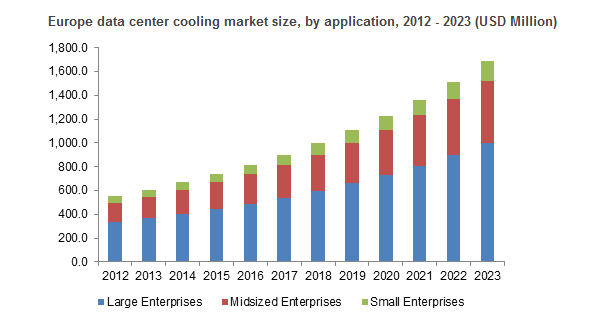 Data Center Cooling Market Global Industry Analysis Report Share