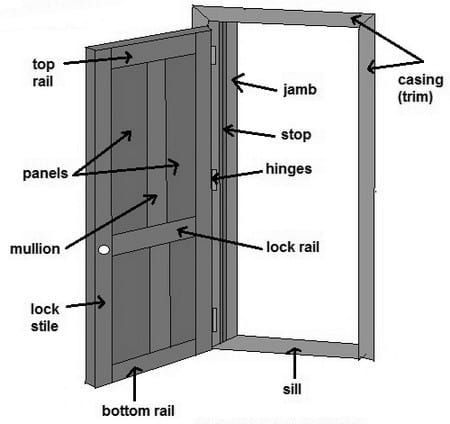 Names For Parts Of A Door Stuff For Dad Pinterest