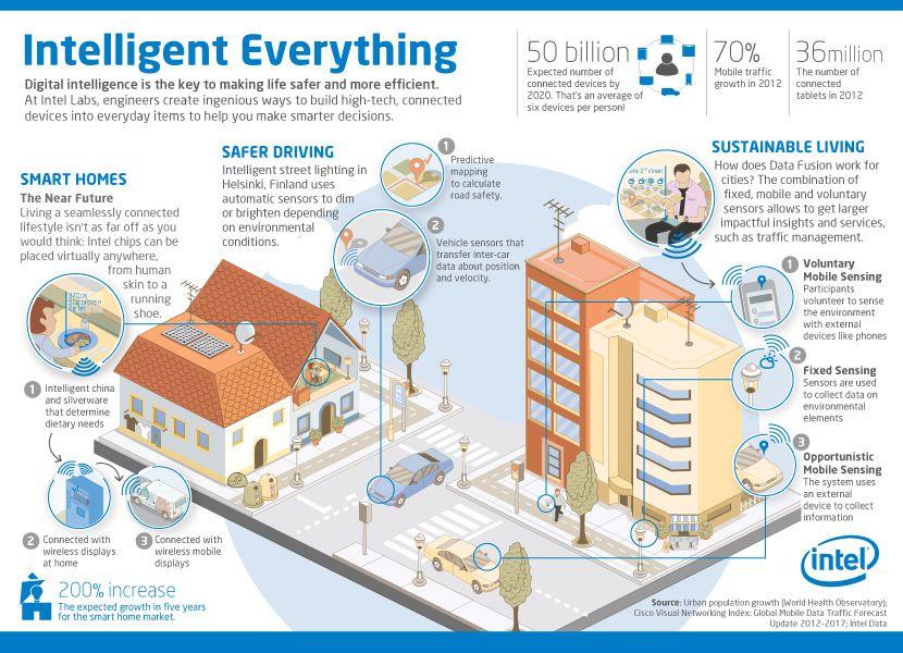 Intel Intelligent 830 600 Arquitectura