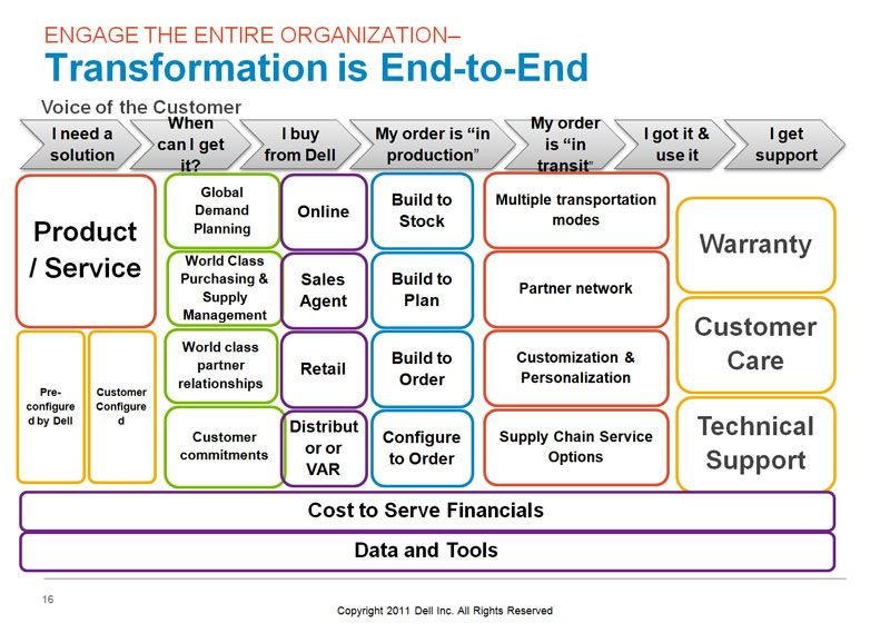 Image result for value chain analysis for it company