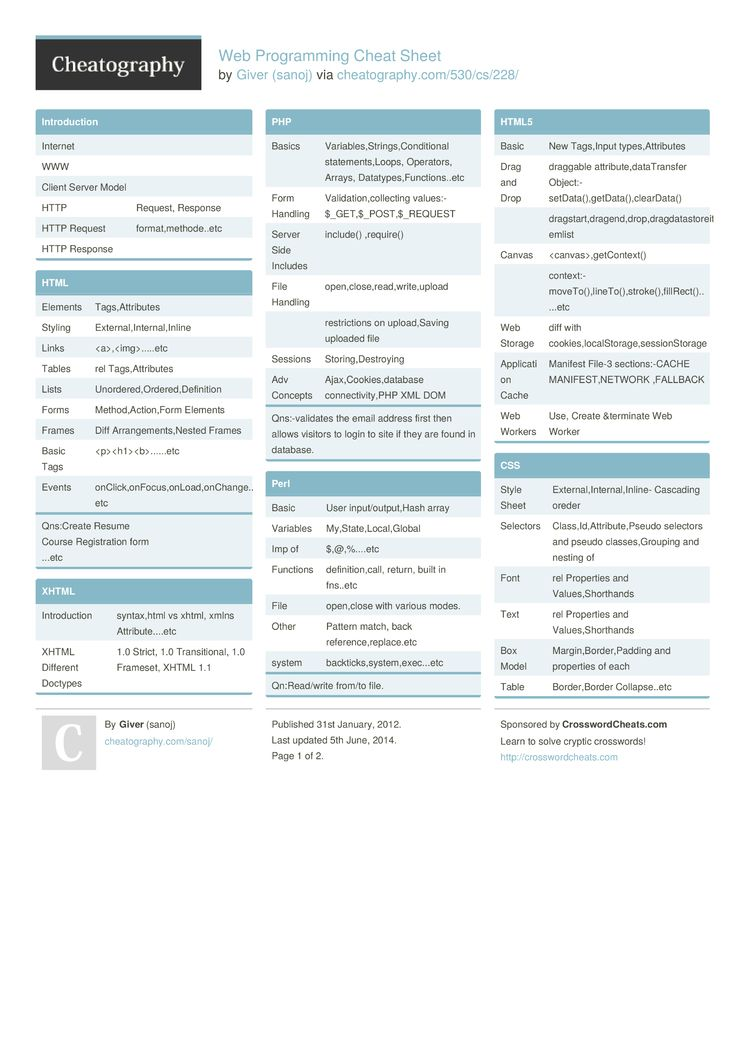 Web Programming Cheat Sheet from sanoj. Web Programming | web topics ...
