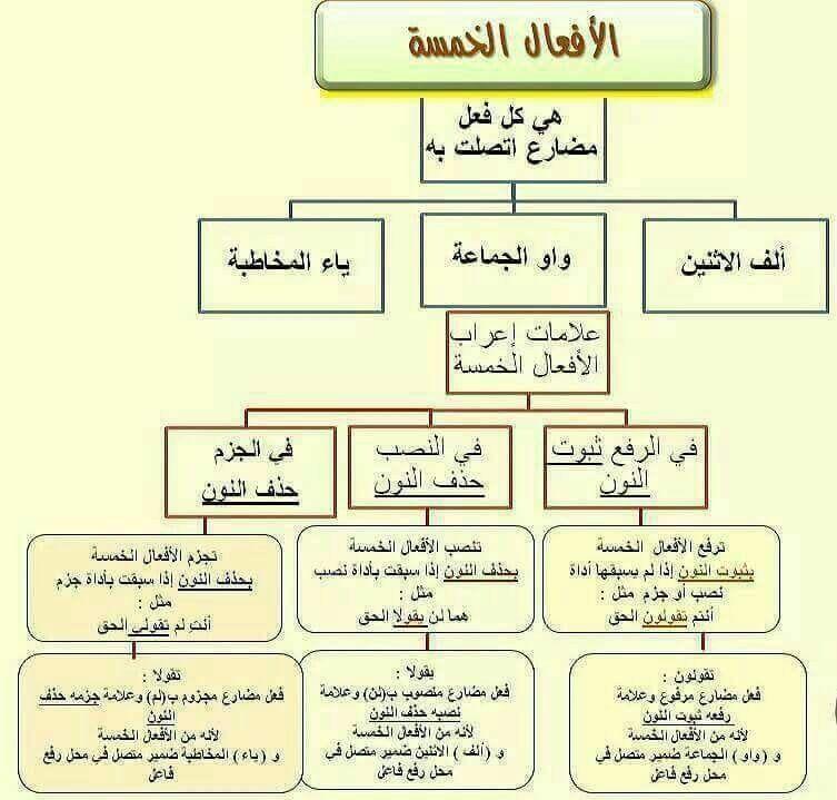 Pin By Heba Zidan On اللغة العربية Learning Arabic Blog Learning