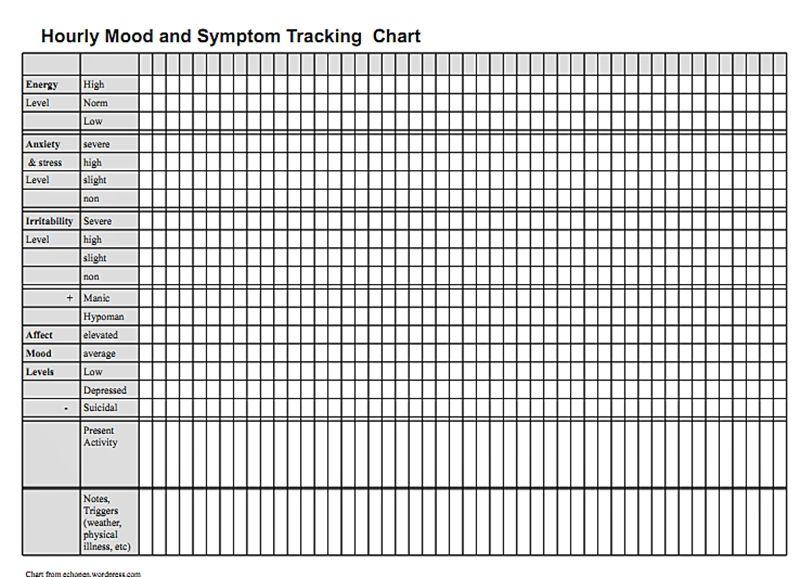 Hourly Mood and Symptom Chart | brainystuff | Pinterest ...