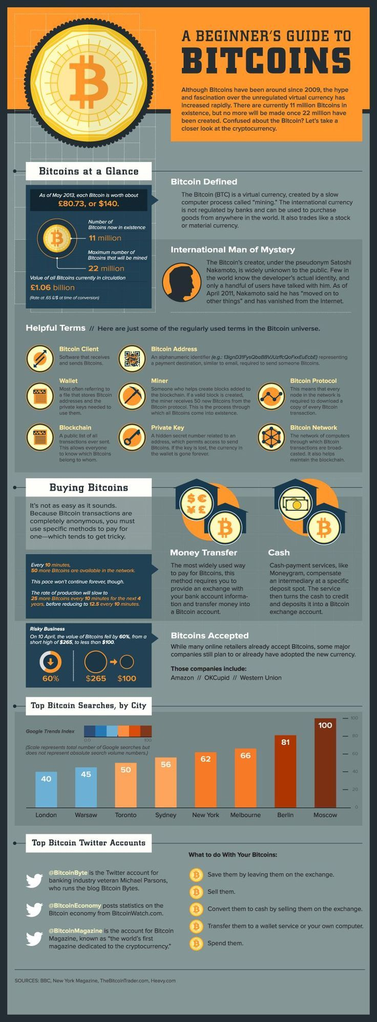 How to Buy and Sell Bitcoins