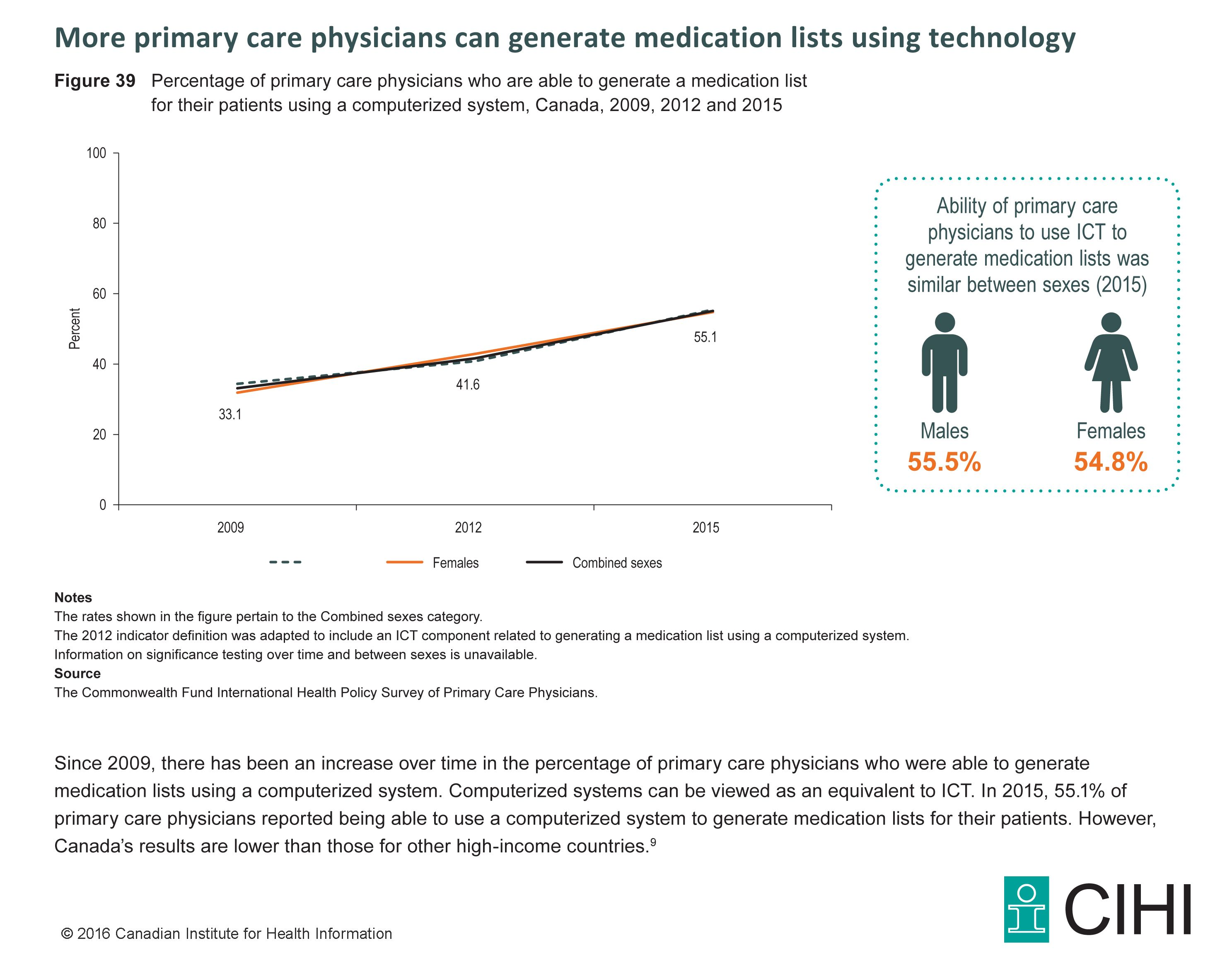 Figure 39:  Percentage of primary care physicians who are able to generate a medication list for their patients using a computerized system, Canada, 2009, 2012 and 2015