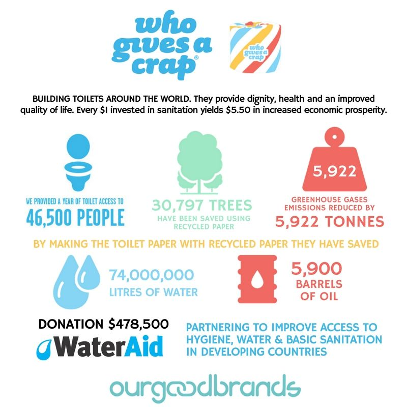 The most sustainable toilet paper brand. But you must GIVE A CRAP ...