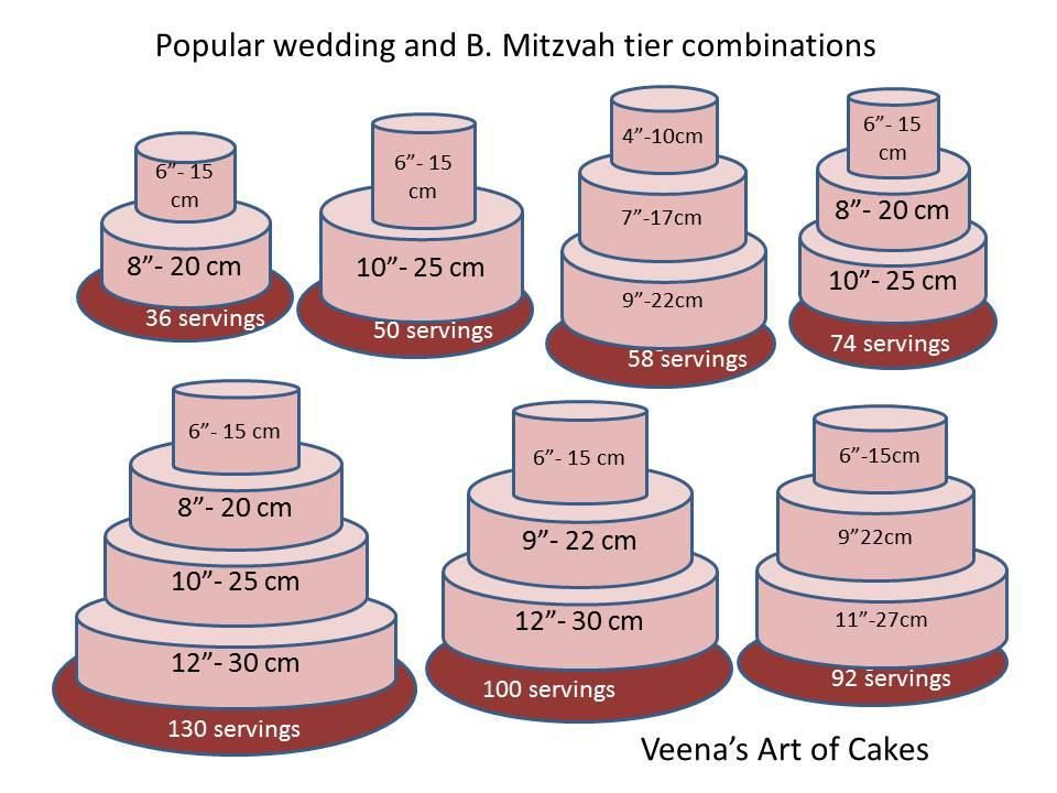 Cake Servings Chart Cake Sizes And Servings Cake Serving Chart Cake Serving Guide