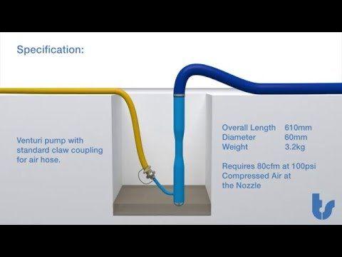 Venturi Water Pump Animation Youtube Pumps Venturi Water Pumps