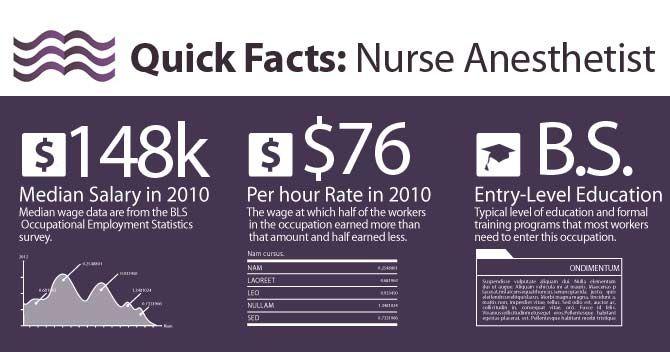 Nurse Anesthetist requirements?
