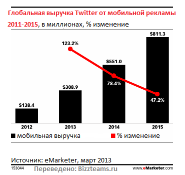 Рекламная выручка Twitter достигнет $1 миллиарда в 2014 году
