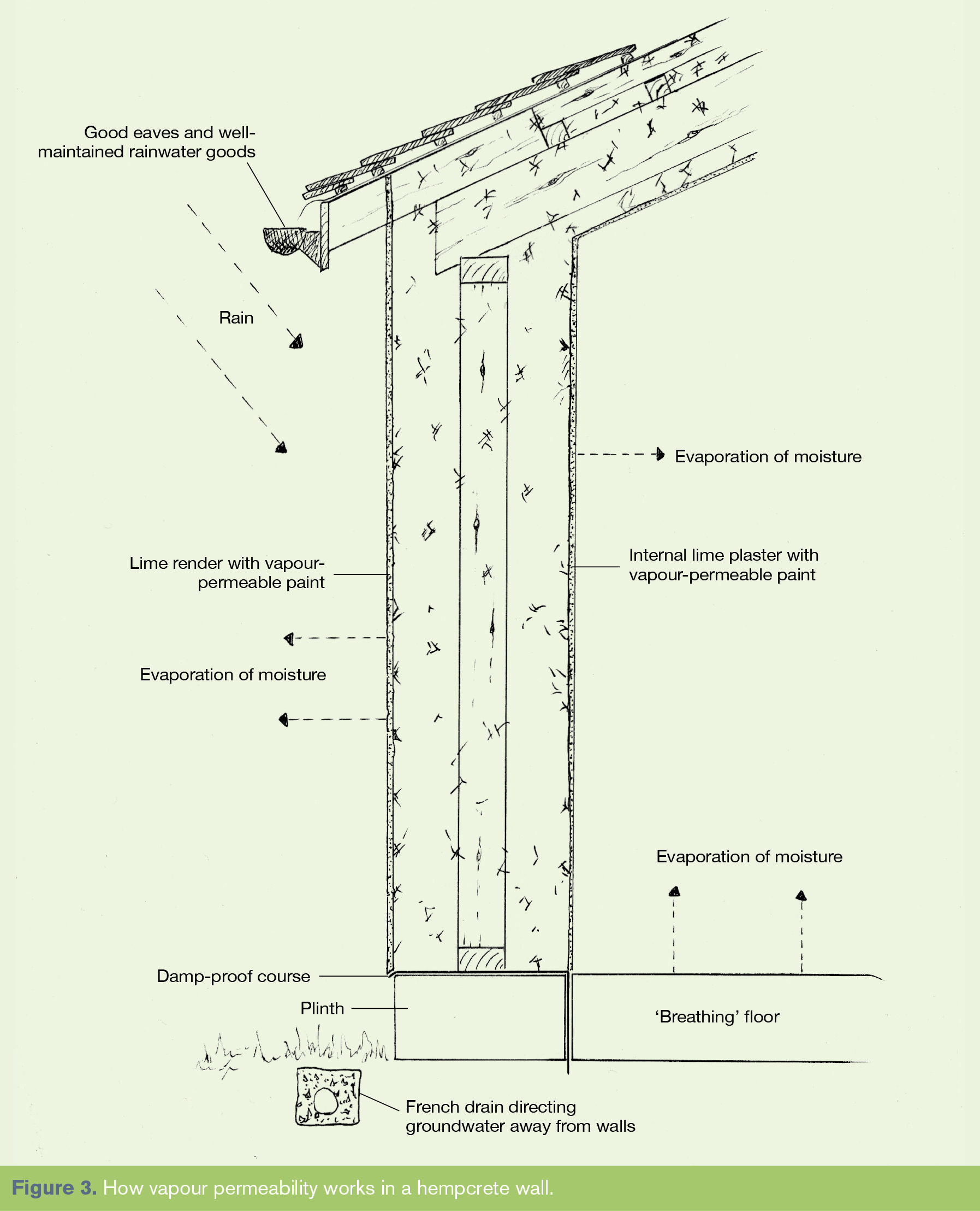 How Vapor Permeability Works On A Hempcrete Wall Image By William Stanwix Natural Building Design Zero Energy House