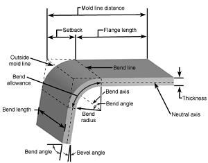 Sheet Metal Bending Process Machine Sales Sheet Metal Sheet Metal Work Metal Bending