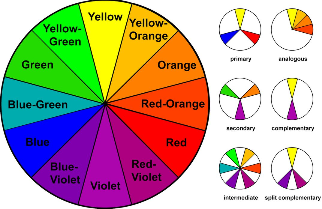 Choosing The Colors In Your World Part One Imagination Color Theory Complementary Color Wheel Colour Wheel Theory