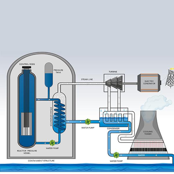 Nuclear 101 How Does A Nuclear Reactor Work Nuclear Reactor Nuclear Nuclear Disasters