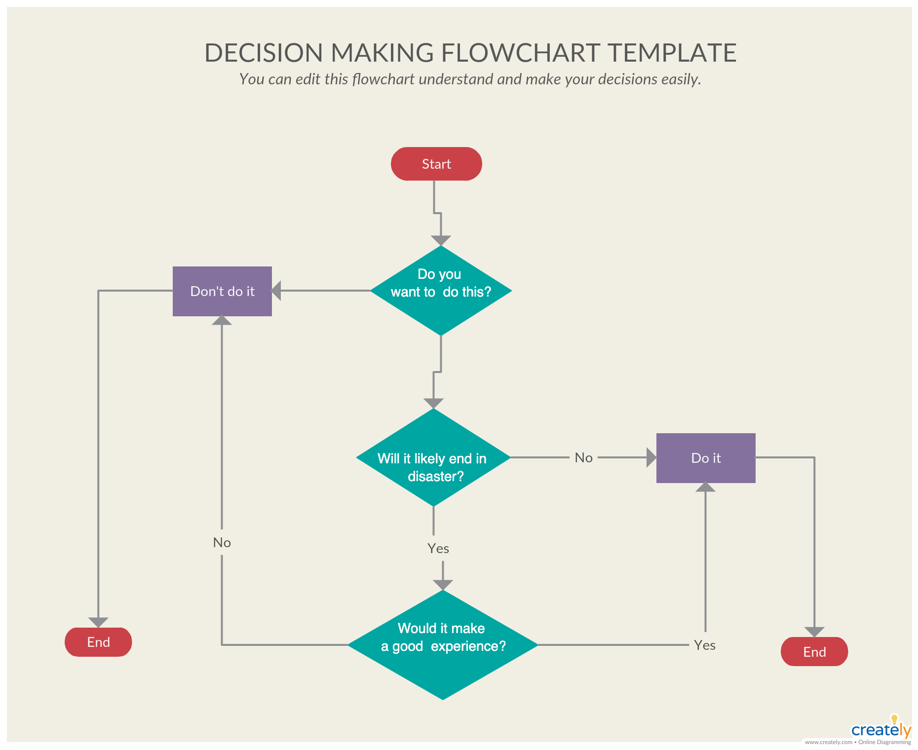 Free Flowchart Software Online U0026 Flowchart Examples Manual Guide