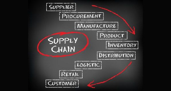 History of Supply Chain and Logistics Management | Logistics