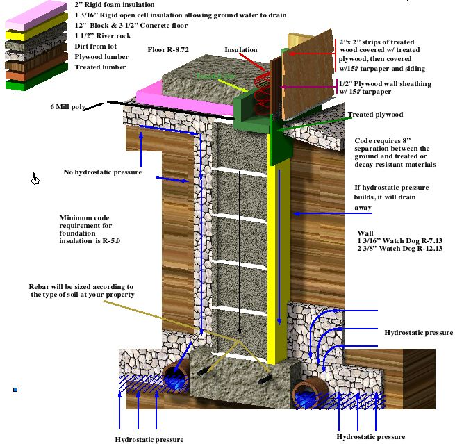 Cold Climates Rigid Foam Insulation Concrete Floors Building Construction