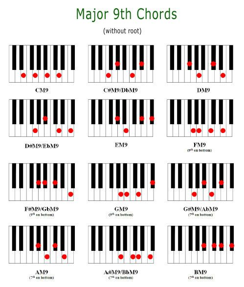 Major 9th Chords | MUSIC ED. | Pinterest | Pianos, Piano lessons and ...