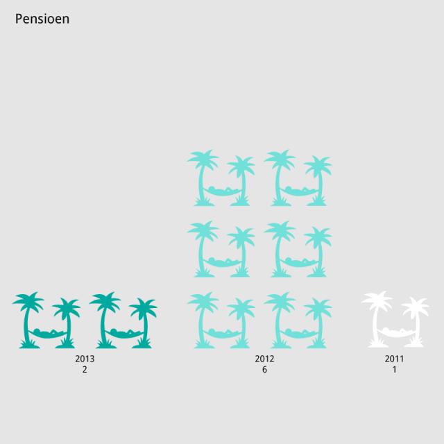 Pensioen http://sociaaljaarverslag.woonbedrijf.com/portfolio/pensioen-3 #Woonbedrijf