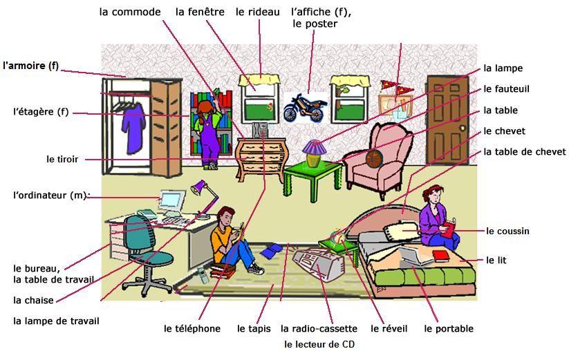 Les meubles de la maison fiche d 39 exercices fiches for A la maison french