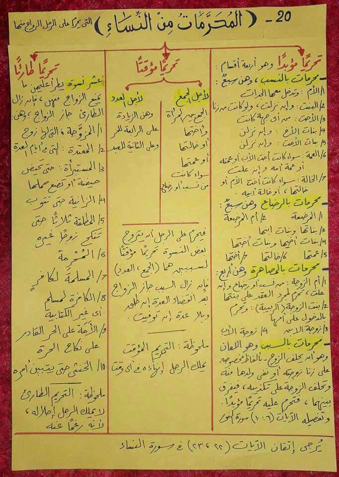 محرمات نساء Islamic Quotes Quran Islamic Quotes Quotes