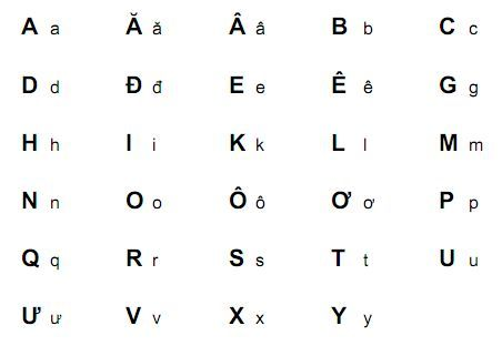 This Image Is The Vietnamese Alphabet The Language