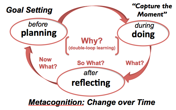 Double Loop Learning Reflection For Learning Reflective Learning Learning Theory Deeper Learning