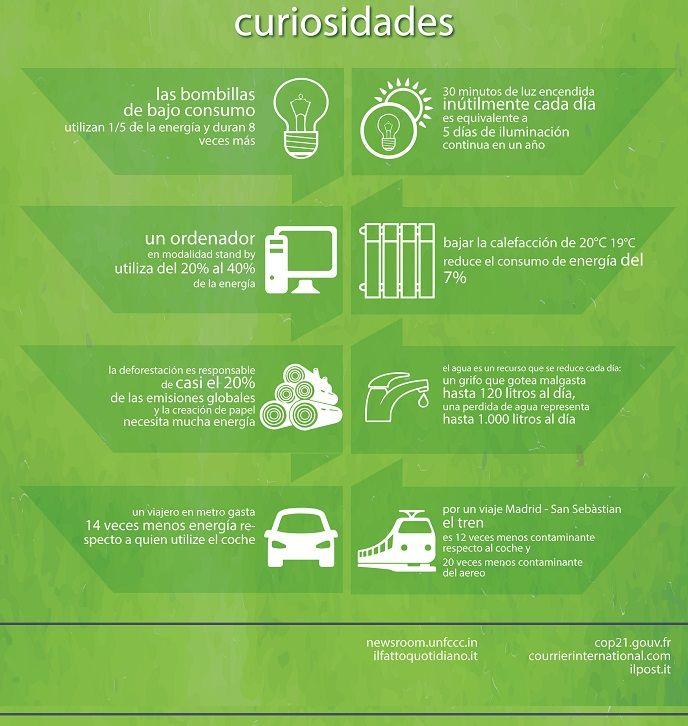 #Infografía: Sectores contaminantes, compromisos de la #COP21 y otras curiosidades | i·ambiente